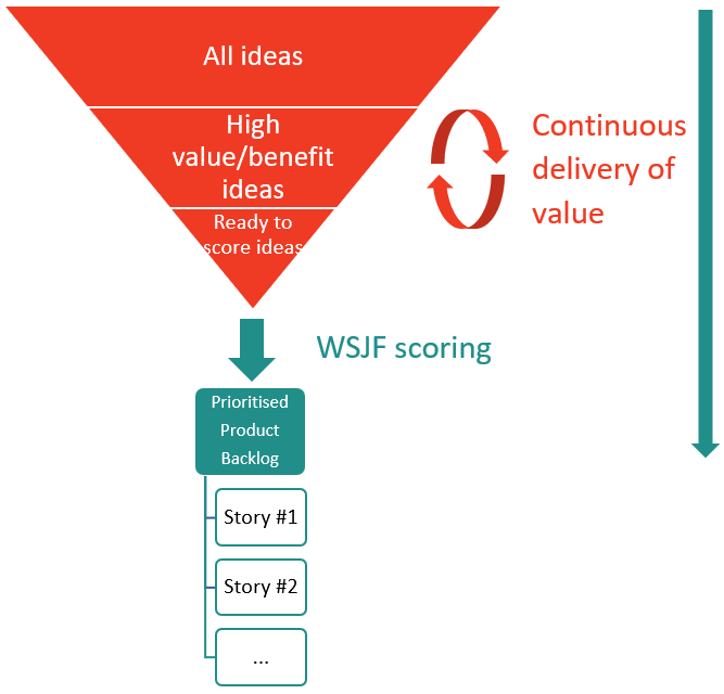 Continuous Delivery of value